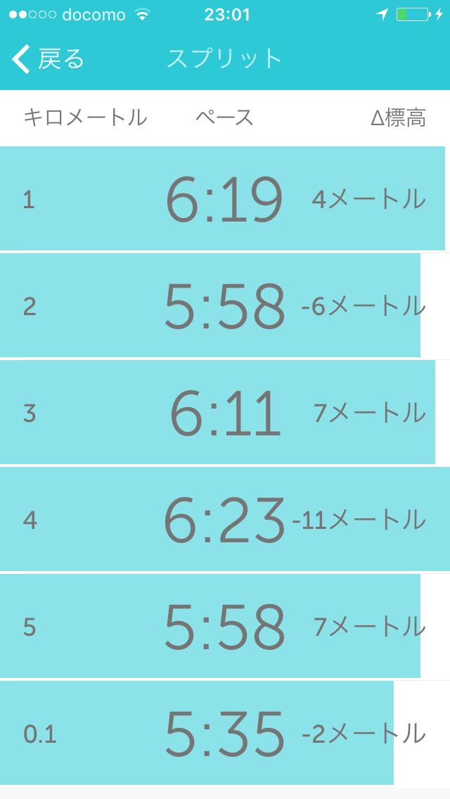 アラ還マラソン練習日記・サブ4.5を狙う⑤ やり抜く力