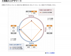 Award of Excellence受賞ならず! TOEIC L&R, S&Wで英語の総合力を測る!