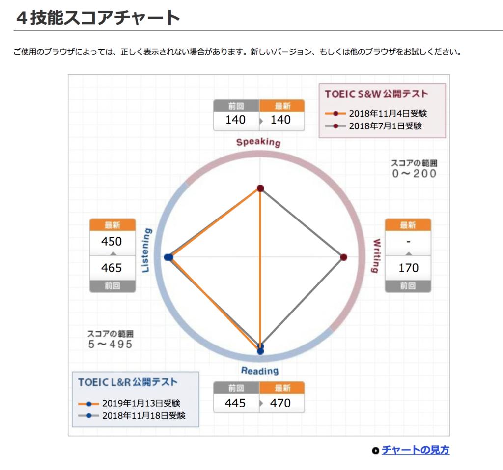 【人生を変えるTOEIC】悔しい920点(2019年1月13日受験結果速報)